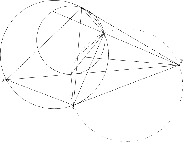 "\begin{tikzpicture}[line cap=round,line join=round,>=triangle 45,x=1.0cm,y=1.0cm]  \clip(-0.3541463414634158,-6.104878048780484) rectangle (14.605853658536581,4.669756097560987);  \draw(4.68,0.44) circle (4.cm);  \draw (6.7070816587987725,3.888324223236791)-- (1.1382687774281206,-1.41906964556455);  \draw (1.1382687774281206,-1.41906964556455)-- (6.098970985074857,-3.299855791807445);  \draw (1.1382687774281206,-1.41906964556455)-- (13.9,-0.34);  \draw (6.098970985074857,-3.299855791807445)-- (6.7070816587987725,3.888324223236791);  \draw(5.888691735629587,1.5044427072767614) circle (2.520447013622932cm);  \draw (6.403026321936815,0.2942342157146731)-- (8.356901263360902,2.0149276489715335);  \draw (8.356901263360902,2.0149276489715335)-- (6.7070816587987725,3.888324223236791);  \draw (6.403026321936815,0.2942342157146731)-- (13.9,-0.34);  \draw [dotted] (9.999485492537435,-1.8199278959037226) circle (4.171834129013288cm);  \draw (8.356901263360902,2.0149276489715335)-- (6.098970985074857,-3.299855791807445);  \draw (8.356901263360902,2.0149276489715335)-- (5.905854719981369,-1.015945869996373);  \draw (6.098970985074857,-3.299855791807445)-- (5.905854719981369,-1.015945869996373);  \draw (13.9,-0.34)-- (4.542658206552133,3.6353690051763508);  \draw (13.9,-0.34)-- (6.098970985074857,-3.299855791807445);  \draw (13.9,-0.34)-- (6.7070816587987725,3.888324223236791);  \begin{footnotesize}  \draw [fill=black] (13.9,-0.34) circle (1.5pt);  \draw<span style=""color:black""> (14.047804878048778,-0.03073170731706476) node {T};  \draw [fill=black] (6.7070816587987725,3.888324223236791) circle (1.5pt);  \draw [fill=black] (6.098970985074857,-3.299855791807445) circle (1.5pt);  \draw<span style=""color:black""> (6.020487804878046,-3.464878048780482) node {B};  \draw [fill=black] (1.1382687774281206,-1.41906964556455) circle (1.5pt);  \draw<span style=""color:black""> (0.912195121951218,-1.490243902439017) node {A};  \end{footnotesize}  \end{tikzpicture}"